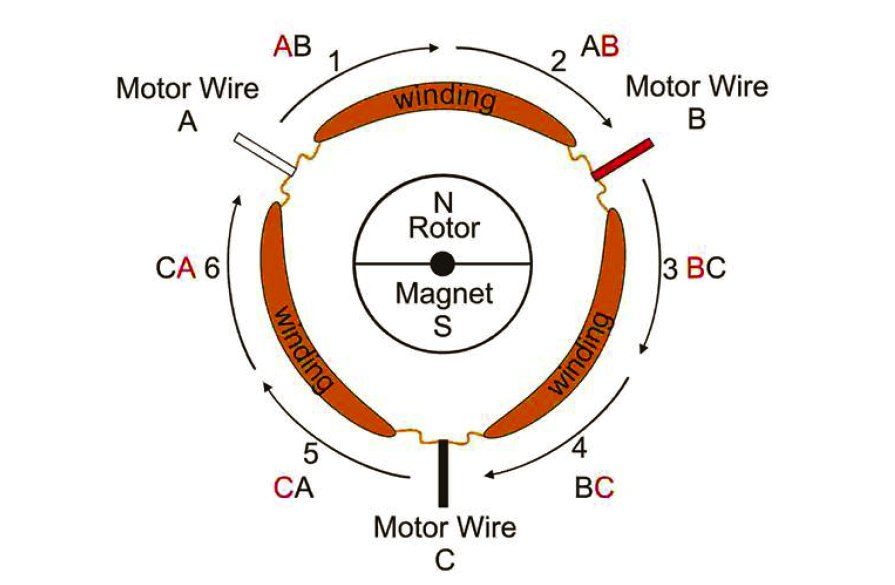 BrushlessMotors10 greg covey's amp'd issue 21 brushless basics brushless motor wiring diagram at readyjetset.co