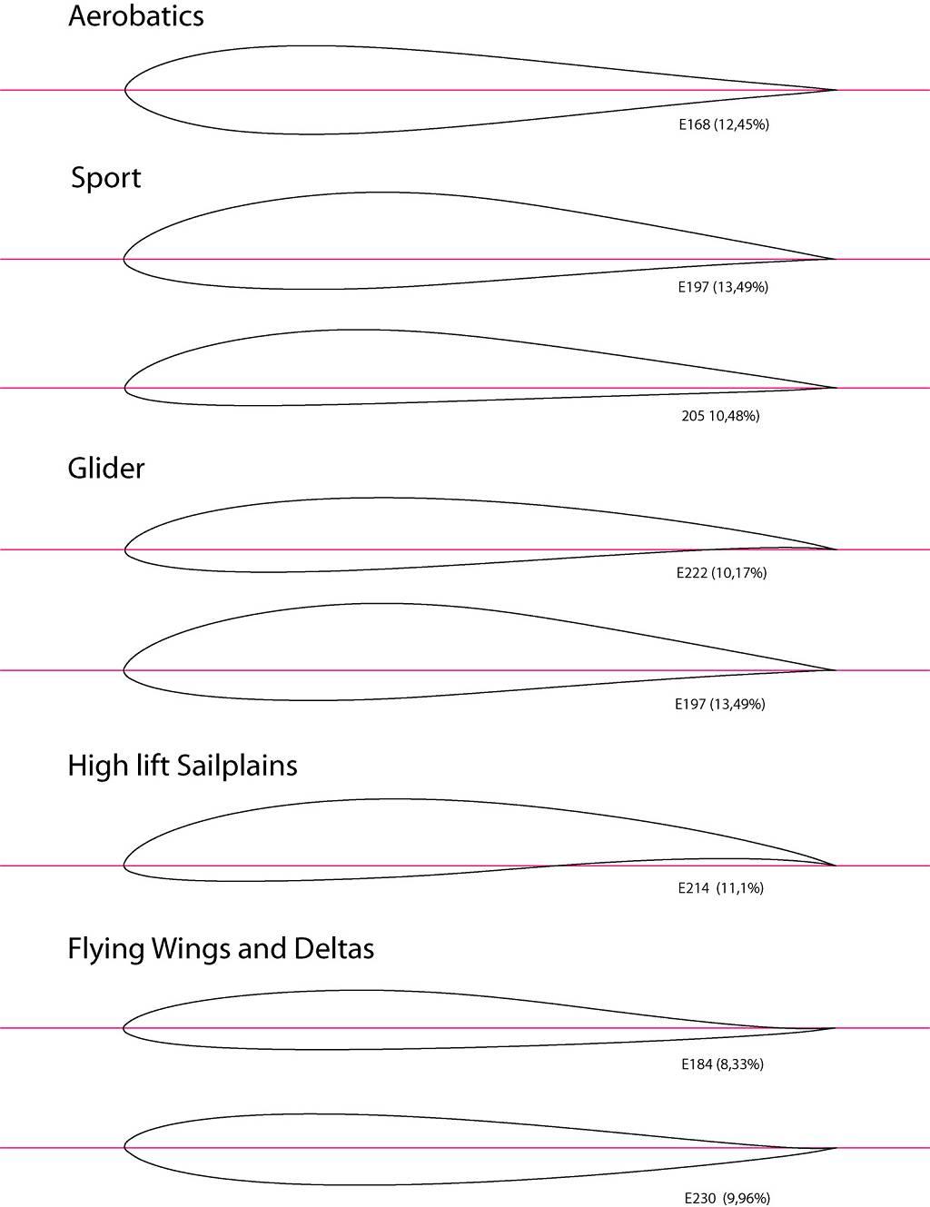 airfoil template - RCU Forums