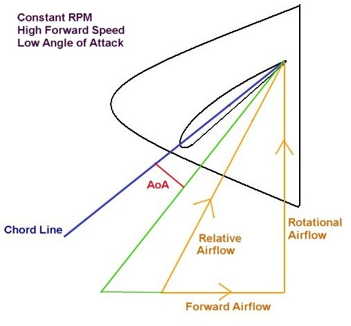 Performance between Low Pitch Props vs High Pitched Props - RCU Forums