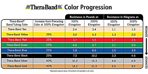 Click image for larger version  Name:Theraband color chart.jpg Views:221 Size:111.4 KB ID:1955026