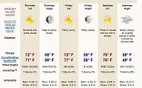 Click image for larger version  Name:Lakeland Weather.JPG Views:195 Size:45.1 KB ID:2068553