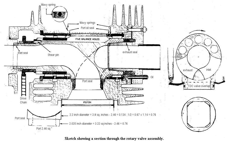 patrova rotary valve model engine