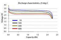 Click image for larger version  Name:LiFe discharge-curve.jpg Views:51 Size:28.8 KB ID:2178130