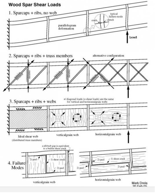 Click image for larger version  Name:Wings frame construction.jpg Views:735 Size:115.6 KB ID:2209327