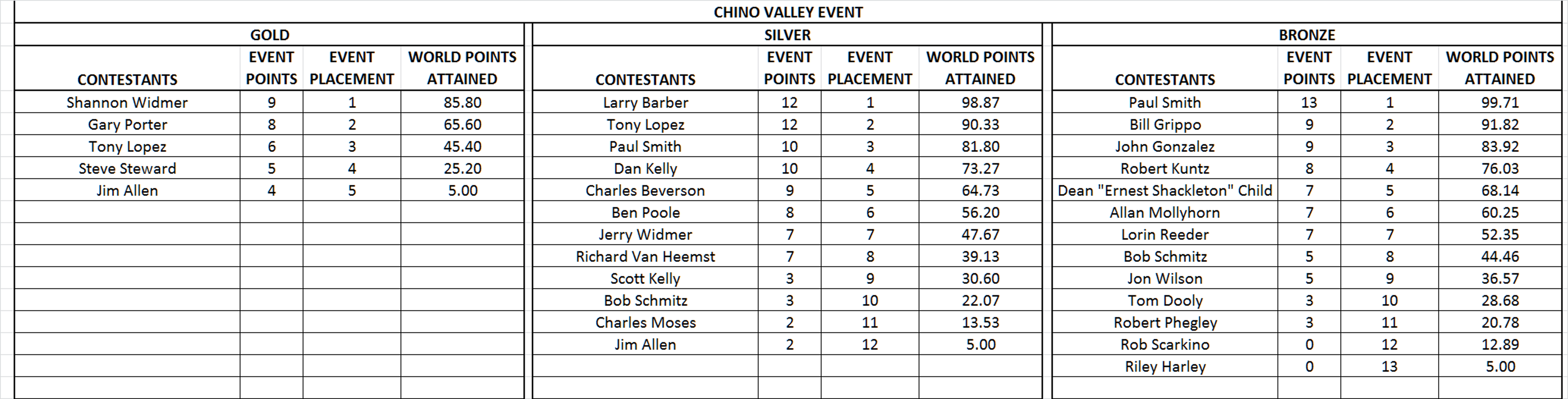 Click image for larger version  Name:Chino Valley.jpg Views:71 Size:1.30 MB ID:2229720