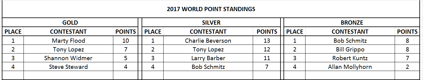 Click image for larger version  Name:WORLD POINTS (Final Results).JPG Views:16 Size:183.0 KB ID:2247528