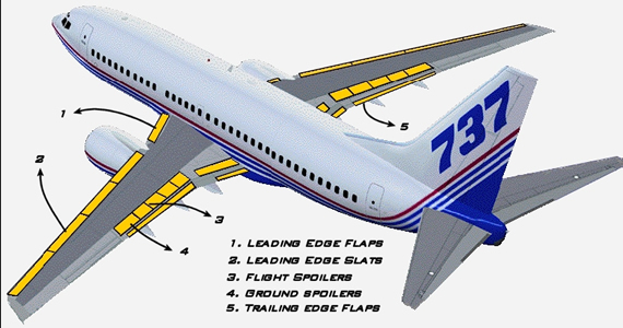 Click image for larger version  Name:Boeing_737_Secondary_Flight_Controls.jpg Views:116 Size:116.2 KB ID:2255662
