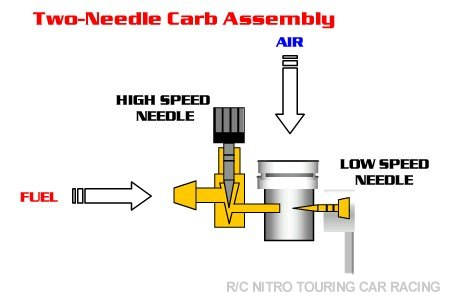 High speed needle valve and low speed needle valve RCU Forums – Diagram Of An Rc Nitro Engine